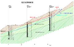 推定地層断面図の作成