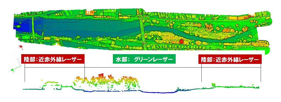 河川の計測事例