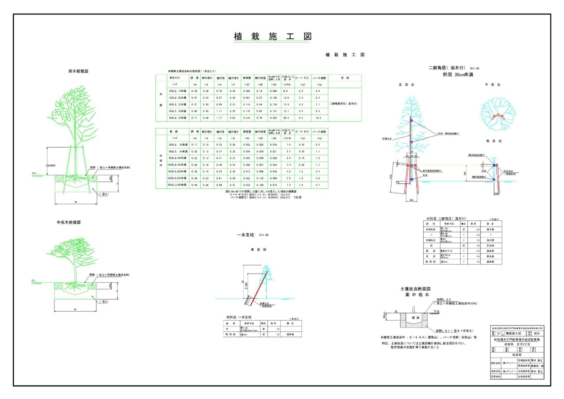 松本市大手門駐車場測量設計