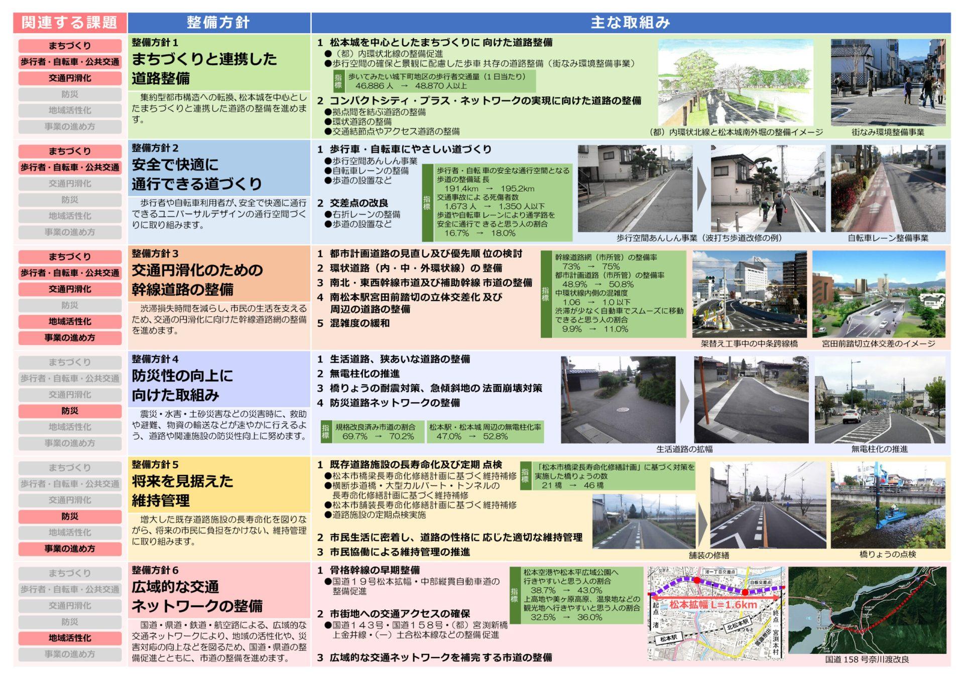 松本市 第6次道路整備五箇年計画