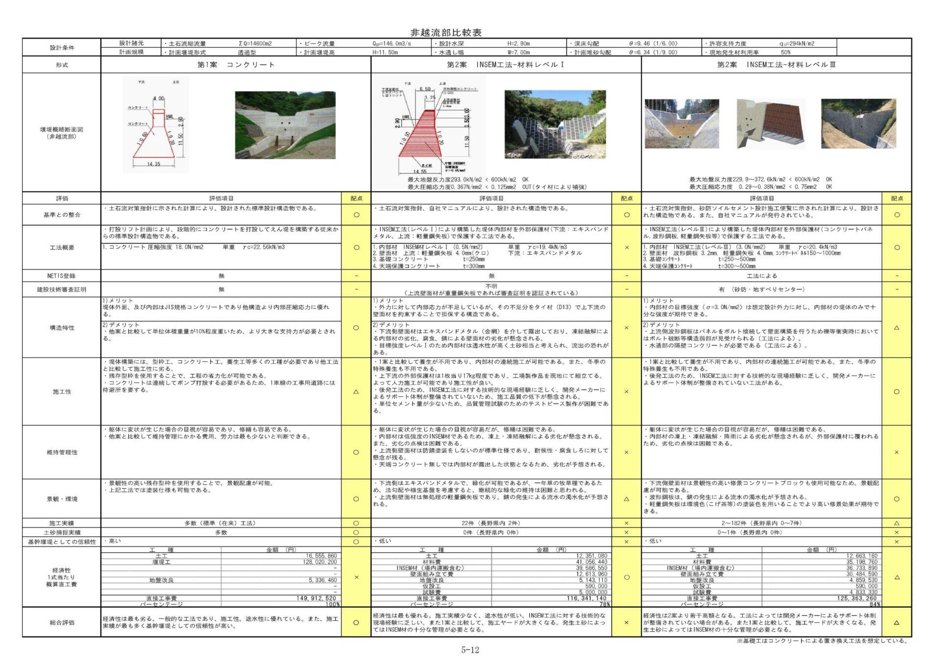 松川村 砂防河川こべ沢 砂防堰堤詳細設計