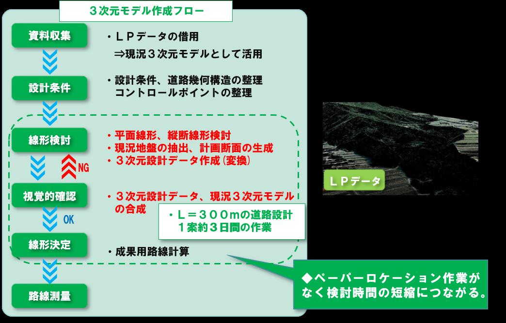 松本市 千石沢砂防堰堤管理用道路設計